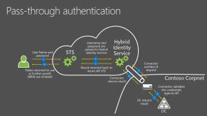How to Fix an Azure PassThrough Authentication Failure