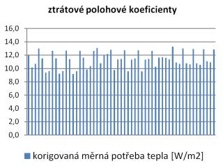 metodika rozúčtování tepla, bilanční polohové koeficienty