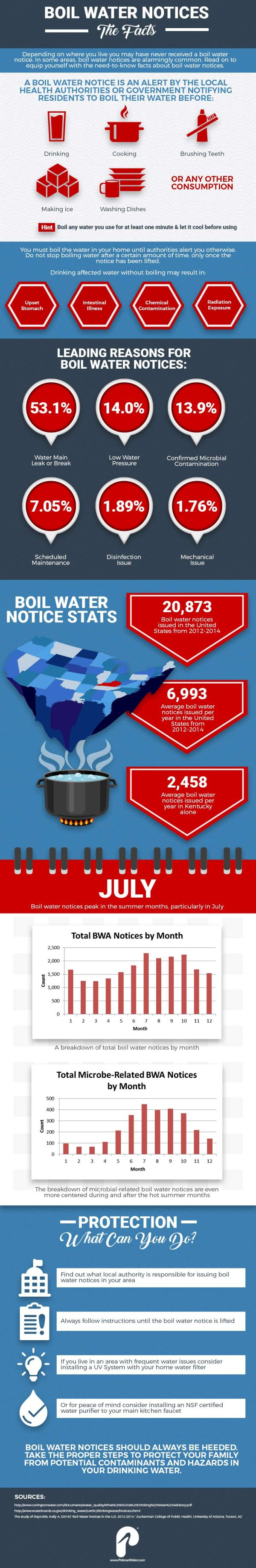 Boil Water Alerts Infographic