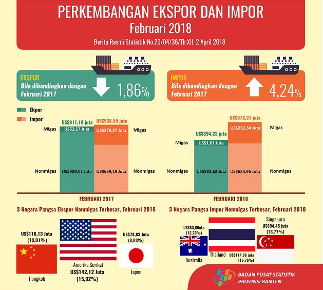 Nilai Ekspor Banten Februari 2018 Turun 9,88 Persen Dibanding Bulan Sebelumnya
