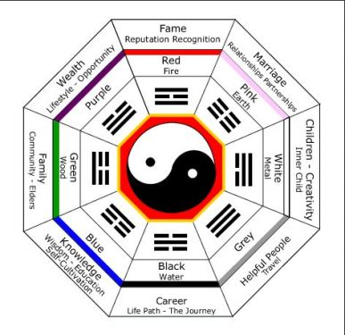 Feng Shui Tips – Decide the Right Place for Your Bathroom Using ...