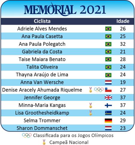 Equipe Memorial 2021 - Lista das Ciclistas