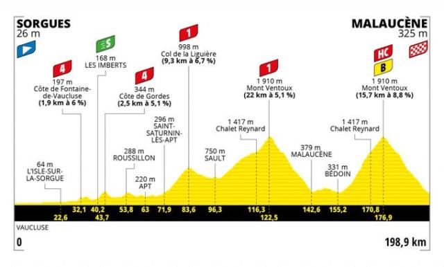 Tour de France etapa 11 - Mont Ventoux | Arte A.S.O.