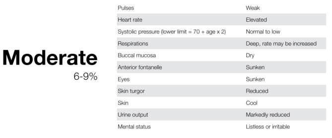 Moderate dehydration table