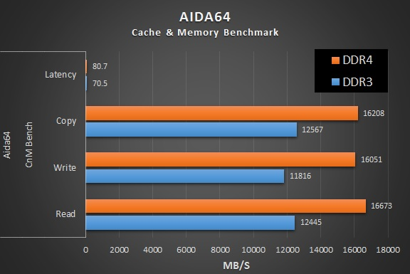 AIDA64 test DDR4 vs DDR3_