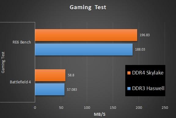 DDR4 vs DDR3 Gaming Test