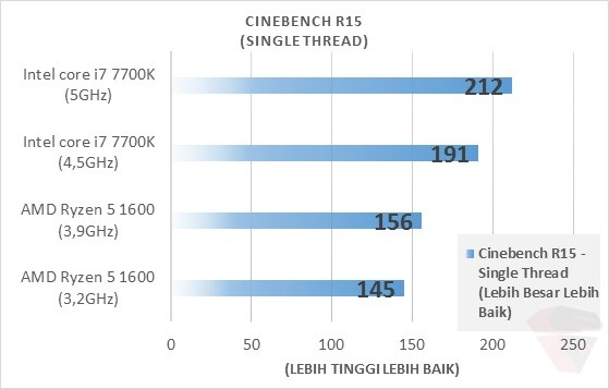AMD Ryzen 5 1600 CineBench R15 Single Thread