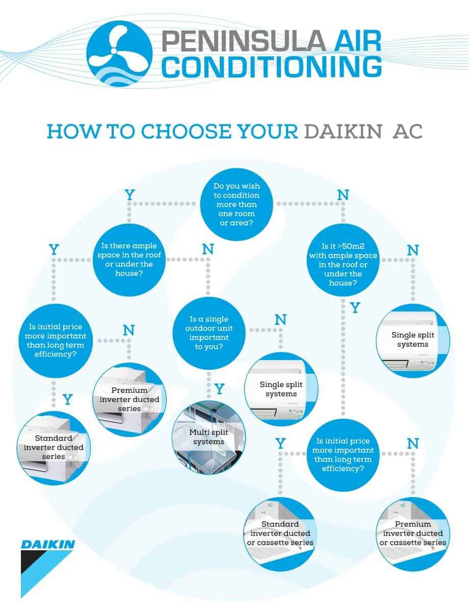 How to choose your air conditioner