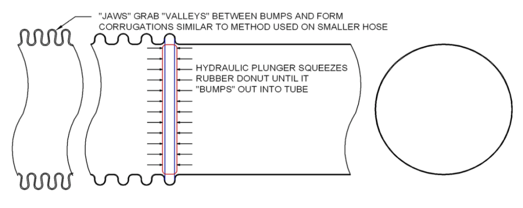 hydraulically-formed-hose-penflex-drawing