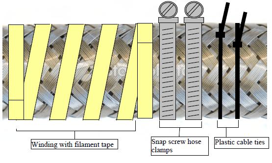 braid-tightening-methods