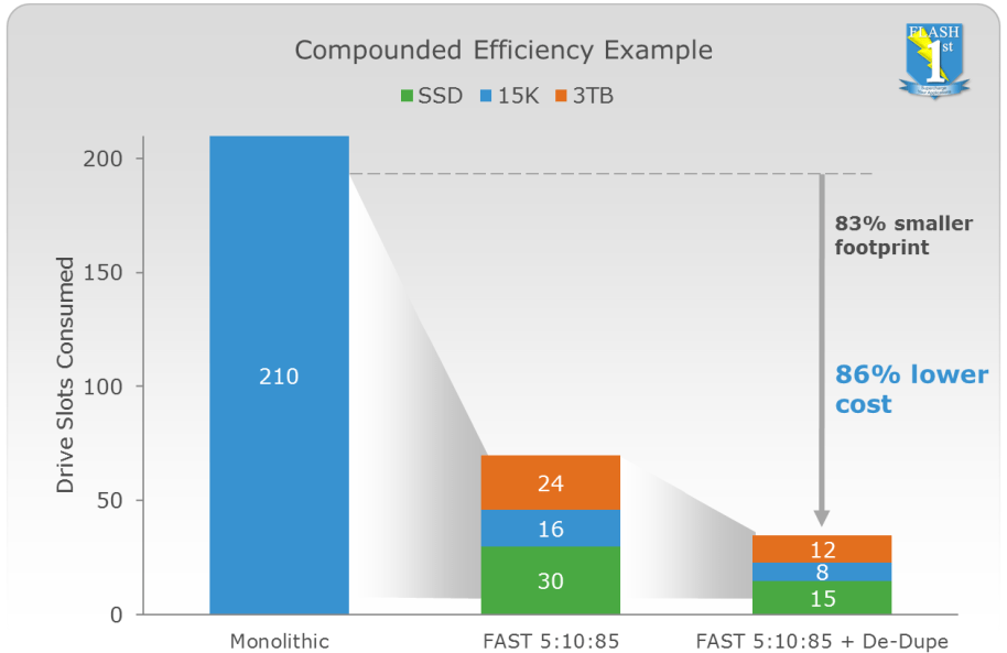 VNX_Efficiency