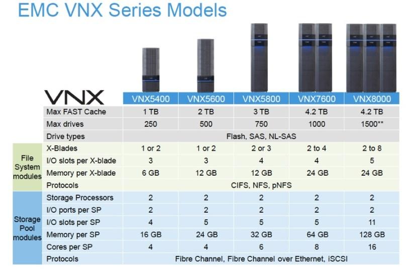 VNX_models