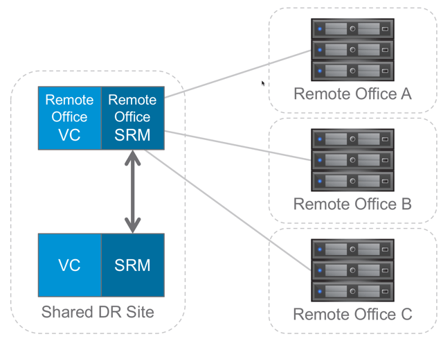 STO7973_SRM-Shared-Recovery-Central-VC