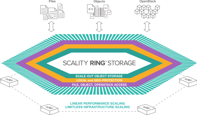scality_architecture_ring