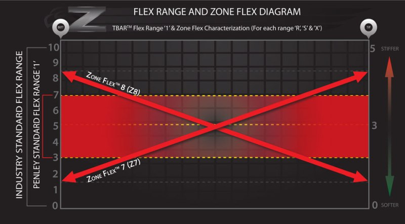 Zone-Flex-Characterization-diagram_Z7andZ8_2016_web