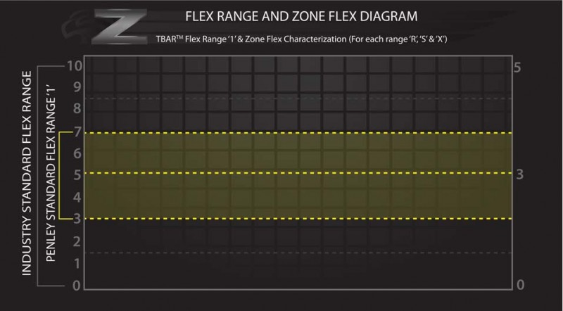 Zone-Flex-Characterization-diagram_base_2016_Final_Web