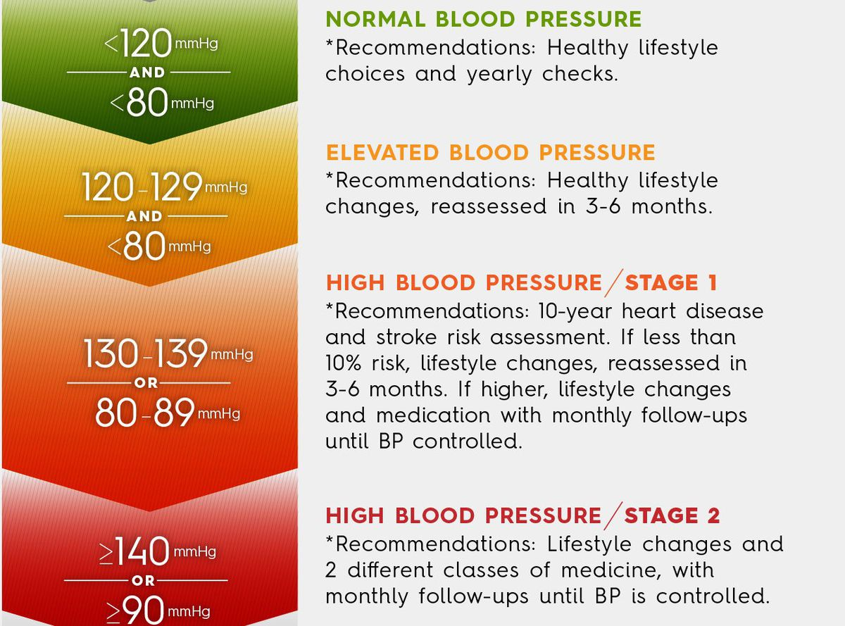 Half Of U S Adults Have High Blood Pressure Under New