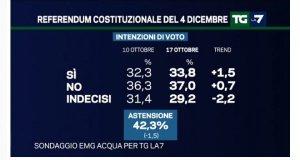sondaggi_referendum_riforma_costituzionale-b7d9a