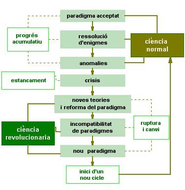 Teoria revolucions científiques