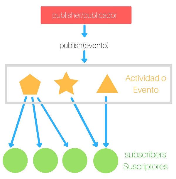 Patrón de diseño publicador/suscriptor simplificado