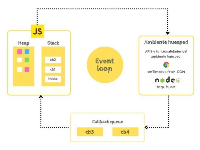 Event loop, ciclo de eventos javascript