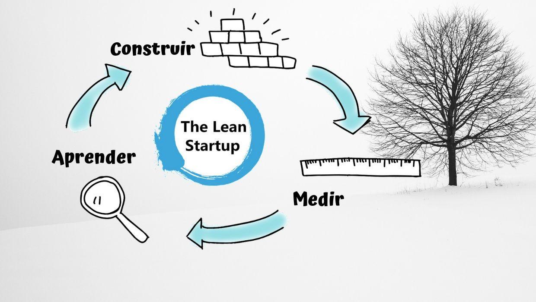 Introducción Lean Startup