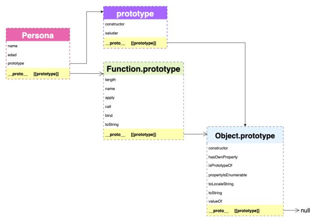 Cadena de prototipos de una función y propiedad especial prototype