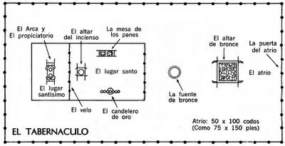 plano tabernaculo