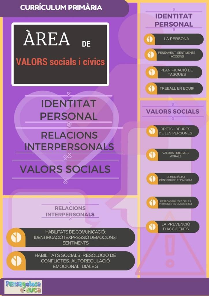 continguts-area-valors-socials-i-civics-2