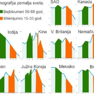 Milenijumci vs. bejbibumeri u 10 zemalja sveta