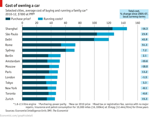 godisnji troskovi automobila