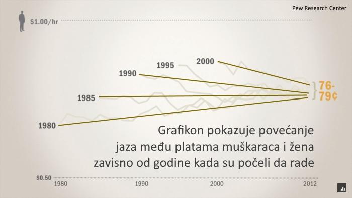 Prosečna plata u Srbiji – ubuduće po stvarnim brojkama