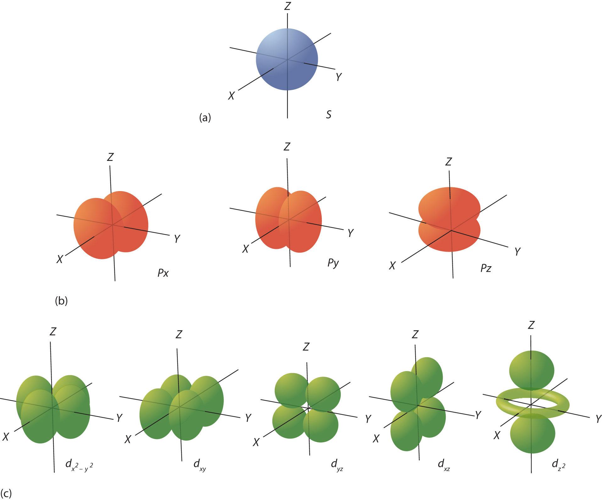 Figure8 6 Electron Orbitals
