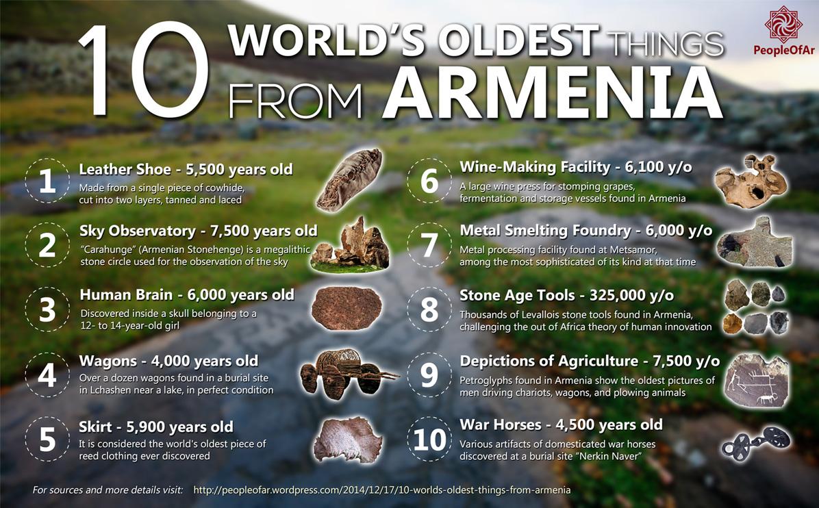 10 Worlds Oldest Things From Armenia Peopleofar