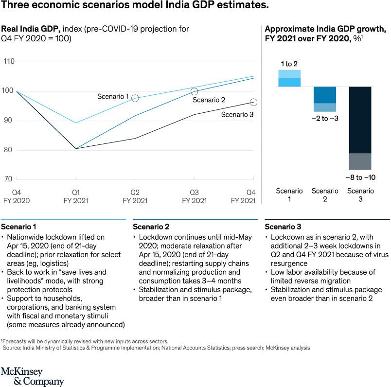 McKinsey Report India COVID-19