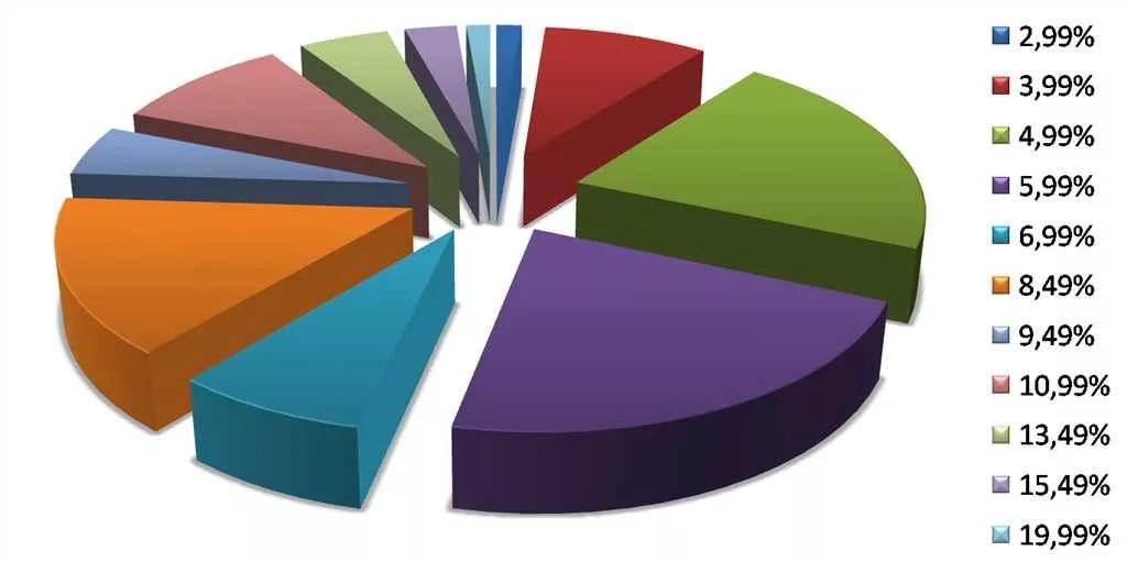 Úrokové sadzby pre peer to peer pôžičky