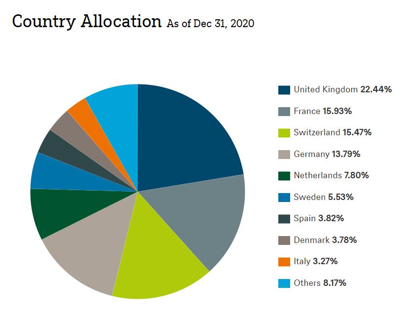 Rozdelenie indexu Eurostoxx 600 podľa krajín