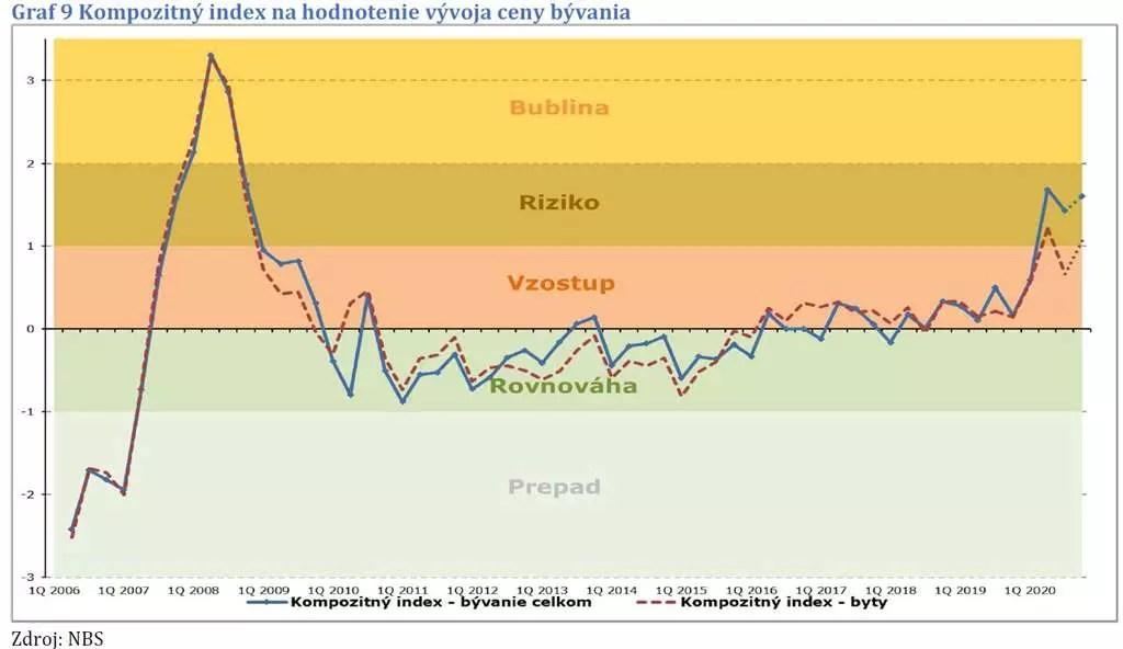 Cena nehnuteľnosti vývoj ceny bytov podľa krajov