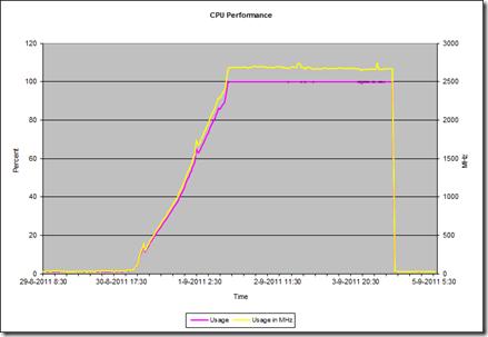VMware CPU overview loadbalancer