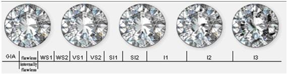 Cualidades del diamante de anillo de compromiso
