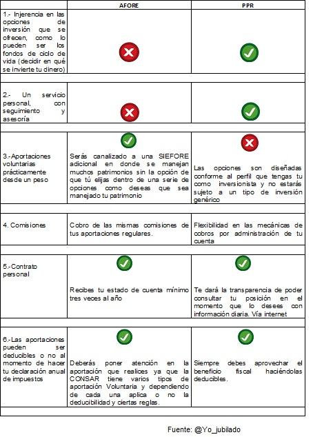 Diferencias entre plan personal de retiro y afore