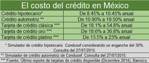 tasas de interés de distintos créditos en México en 2015