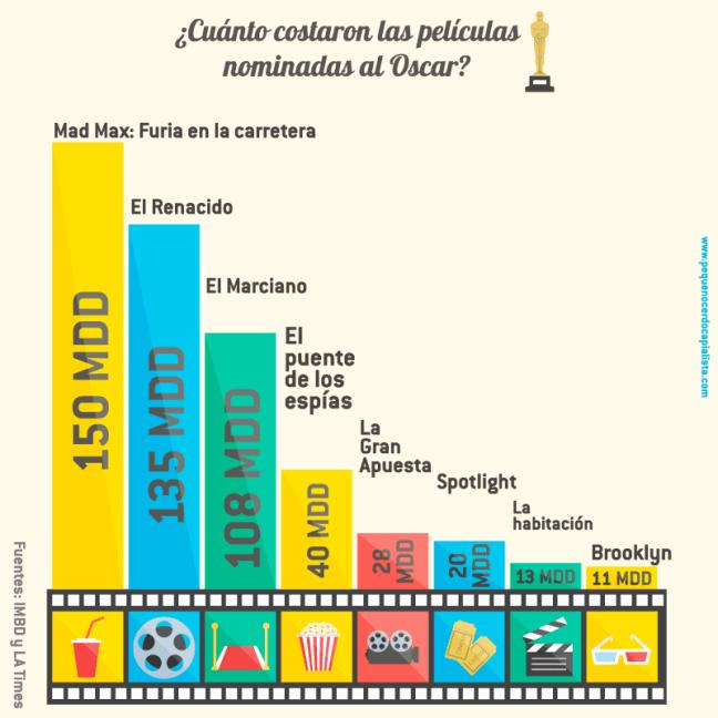 presupuesto de películas