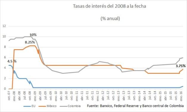 Banxico sube tasas de interés