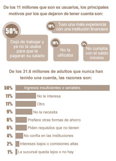 Inclusión Financiera en México ENIF 2015 razones para no tener cuenta de ahorro