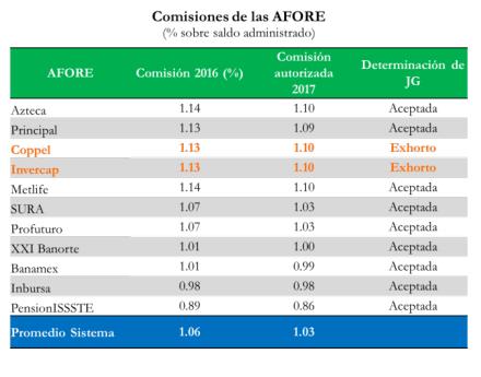 comisiones-de-las-afores-para-2017