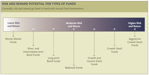 The risk and reward potential of mutual funds.