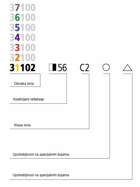 ton-karta-sto-pojasnjenja