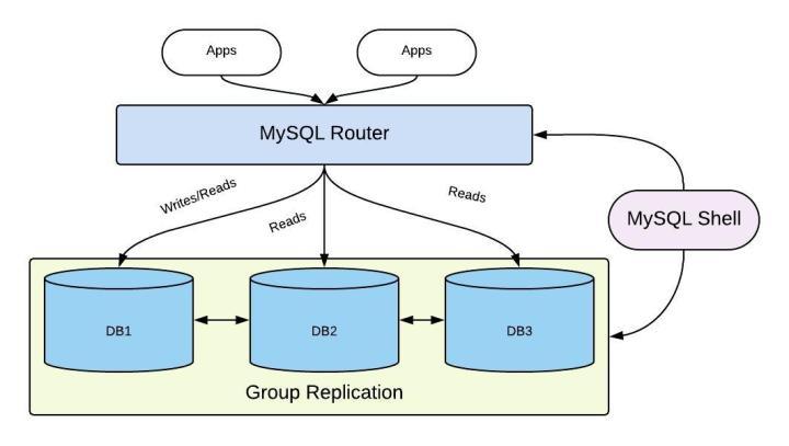Graphic describing InnoDB Group Replication, MySQL Router and MySQL Shell