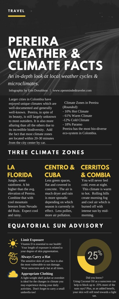 Pereira Weather and Climate